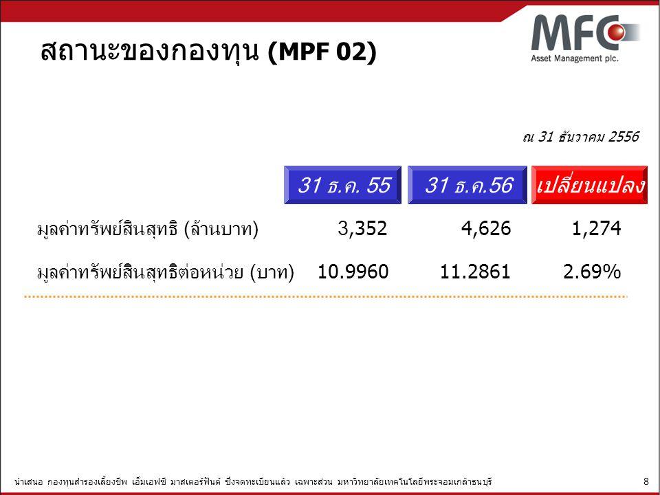 สถานะของกองทุน (MPF 02) 31 ธ.ค. 55 31 ธ.ค.56 เปลี่ยนแปลง