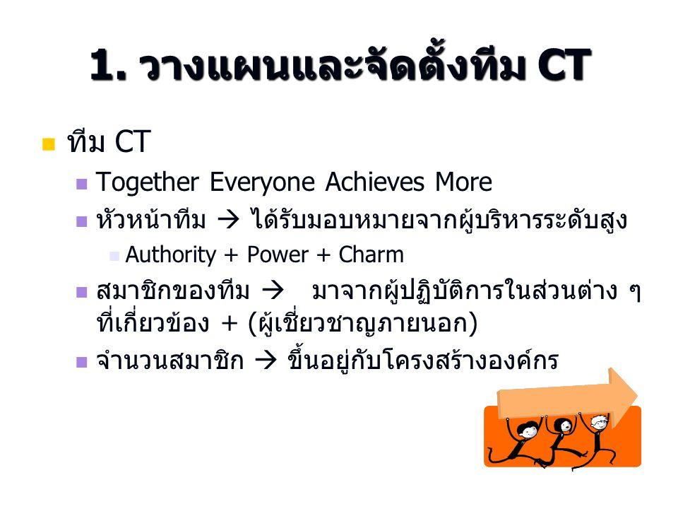1. วางแผนและจัดตั้งทีม CT