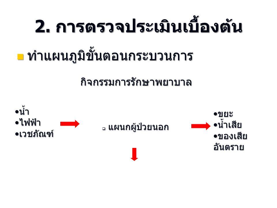 2. การตรวจประเมินเบื้องต้น