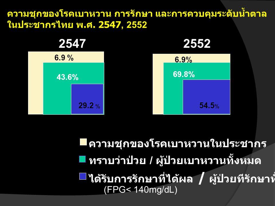 2547 2552 43.6% ความชุกของโรคเบาหวานในประชากร