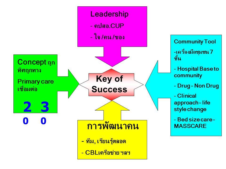 20 30 การพัฒนาคน Key of Success Leadership Concept ถูกทิศถูกทาง