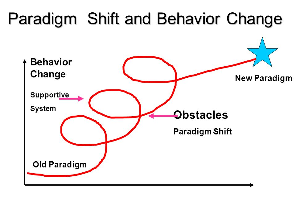 Paradigm Shift and Behavior Change