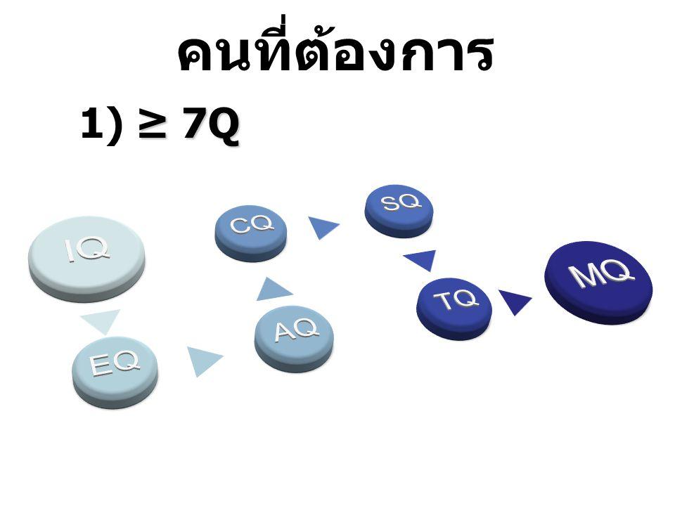 คนที่ต้องการ IQ EQ AQ CQ SQ TQ MQ 1) ≥ 7Q