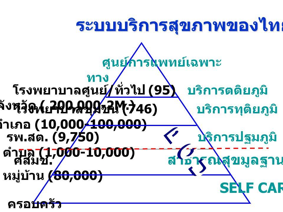 ระบบบริการสุขภาพของไทย