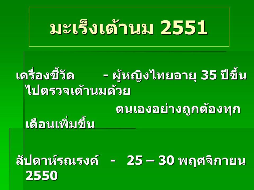 มะเร็งเต้านม 2551 เครื่องชี้วัด - ผู้หญิงไทยอายุ 35 ปีขึ้นไปตรวจเต้านมด้วย. ตนเองอย่างถูกต้องทุกเดือนเพิ่มขึ้น.