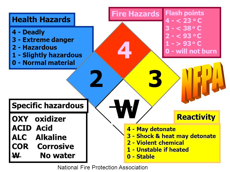 W NFPA Fire Hazards Health Hazards Specific hazardous Reactivity