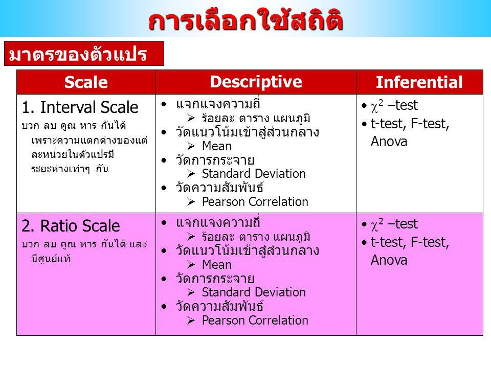 การเลือกใช้สถิติ มาตรของตัวแปร Scale Descriptive Inferential