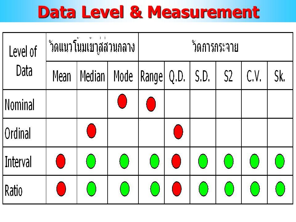 Data Level & Measurement