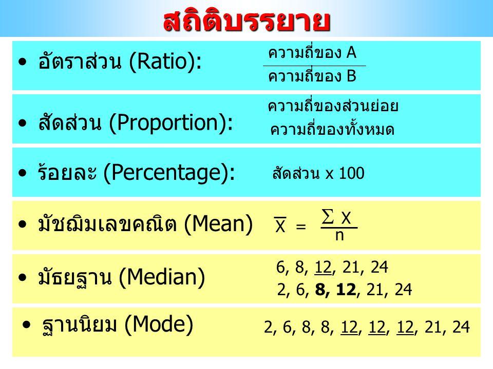 สถิติบรรยาย อัตราส่วน (Ratio): สัดส่วน (Proportion):