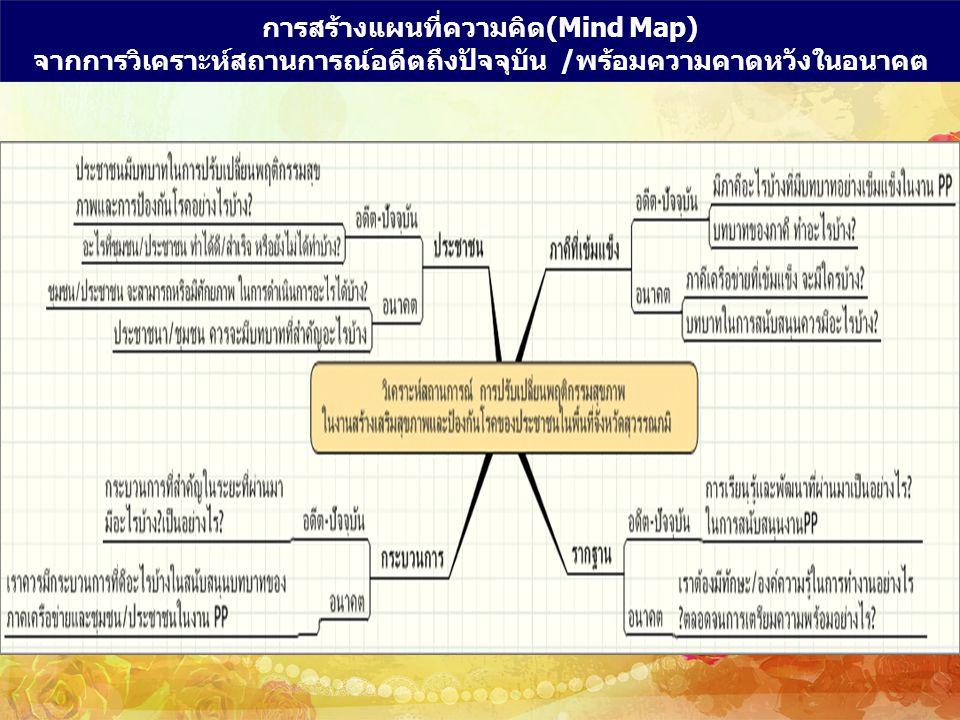 การสร้างแผนที่ความคิด(Mind Map)