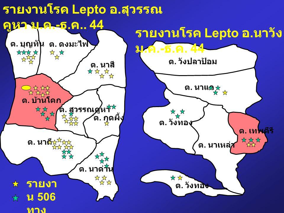 รายงานโรค Lepto อ.สุวรรณคูหา ม.ค.-ธ.ค.. 44
