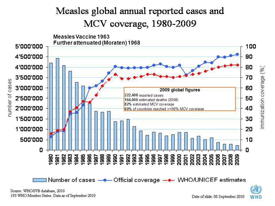 Measles Vaccine 1963 Further attenuated (Moraten) 1968