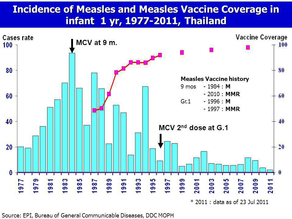 Incidence of Measles and Measles Vaccine Coverage in infant 1 yr, 1977-2011, Thailand