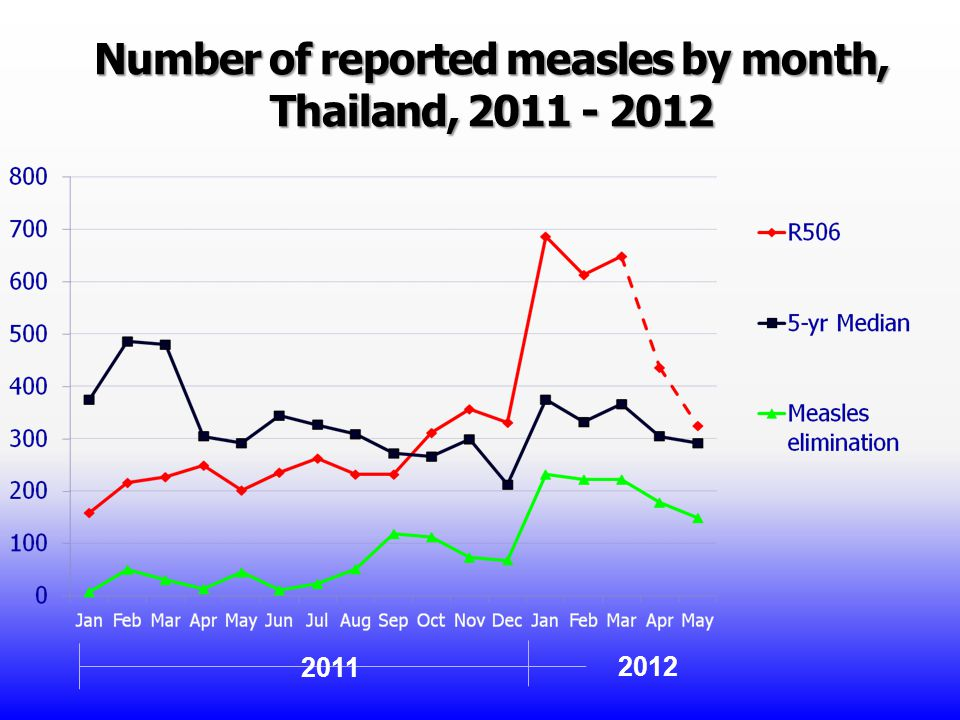Number of reported measles by month, Thailand, 2011 - 2012