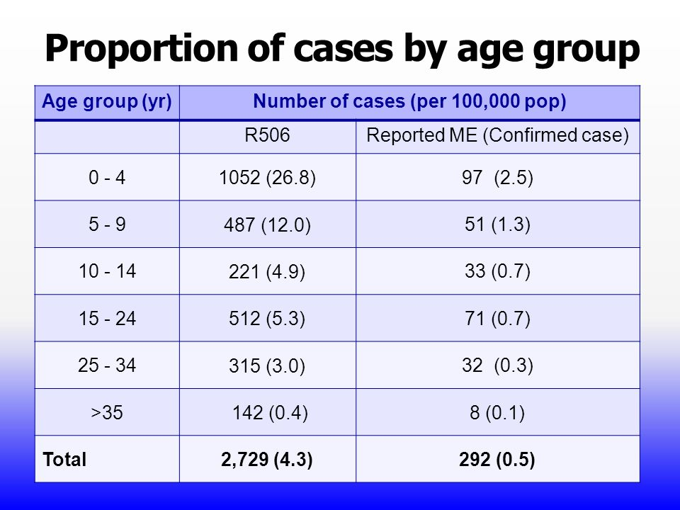 Proportion of cases by age group