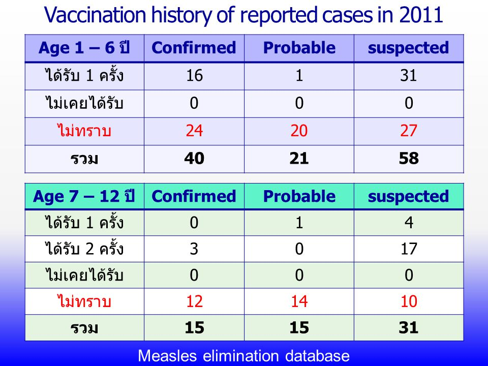 Vaccination history of reported cases in 2011