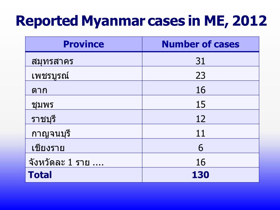 Reported Myanmar cases in ME, 2012