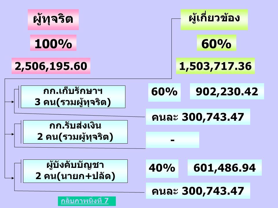 ผู้ทุจริต 100% 60% ผู้เกี่ยวข้อง 2,506,195.60 1,503,717.36 60%
