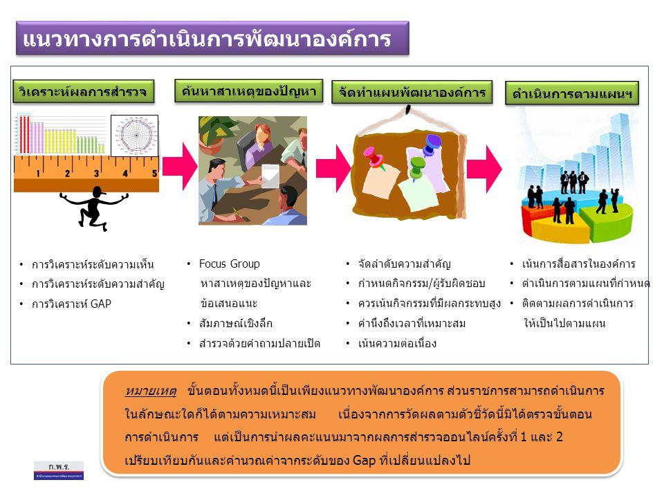 แนวทางการดำเนินการพัฒนาองค์การ