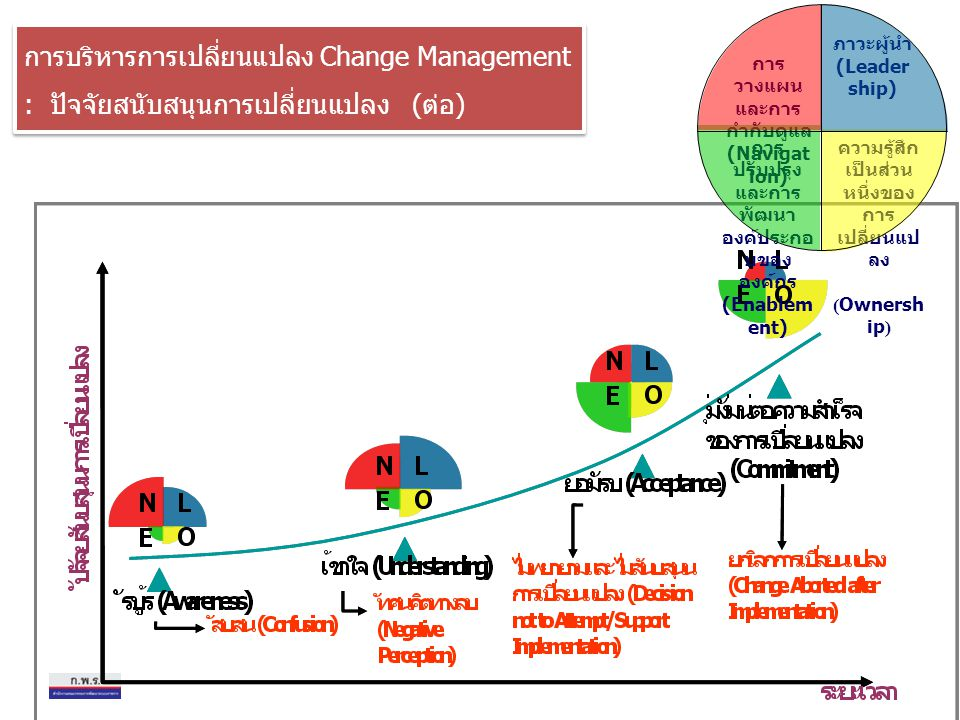 การบริหารการเปลี่ยนแปลง Change Management