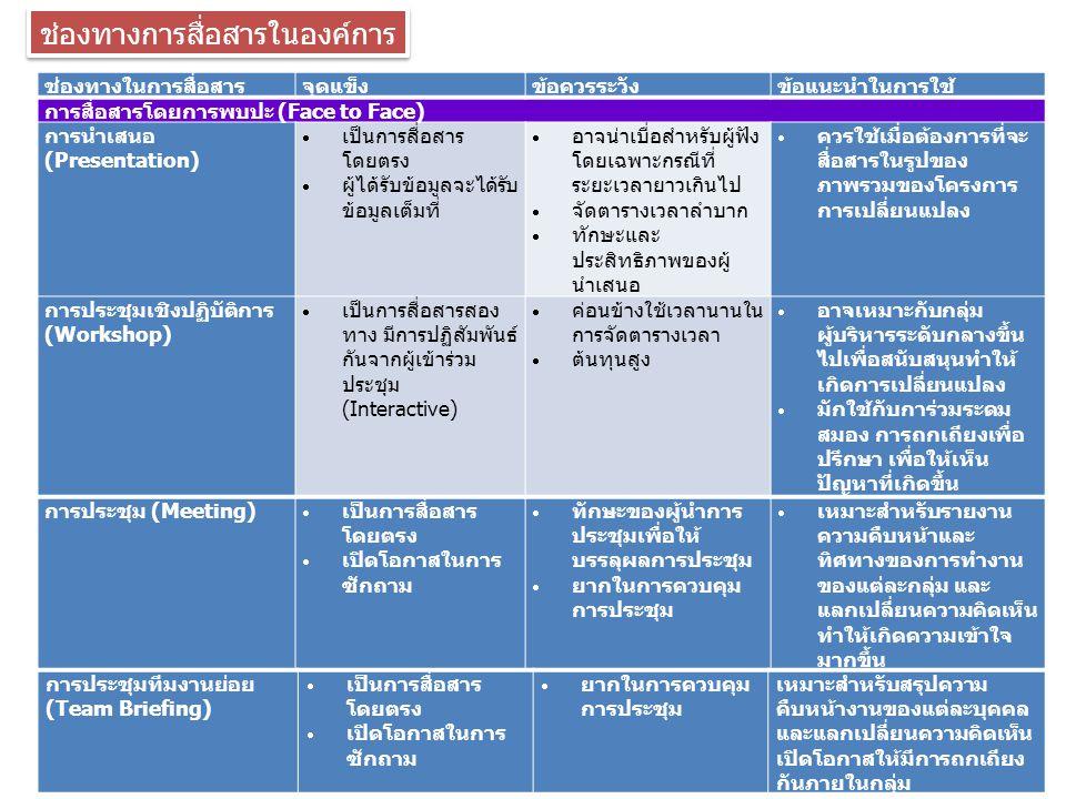ช่องทางการสื่อสารในองค์การ