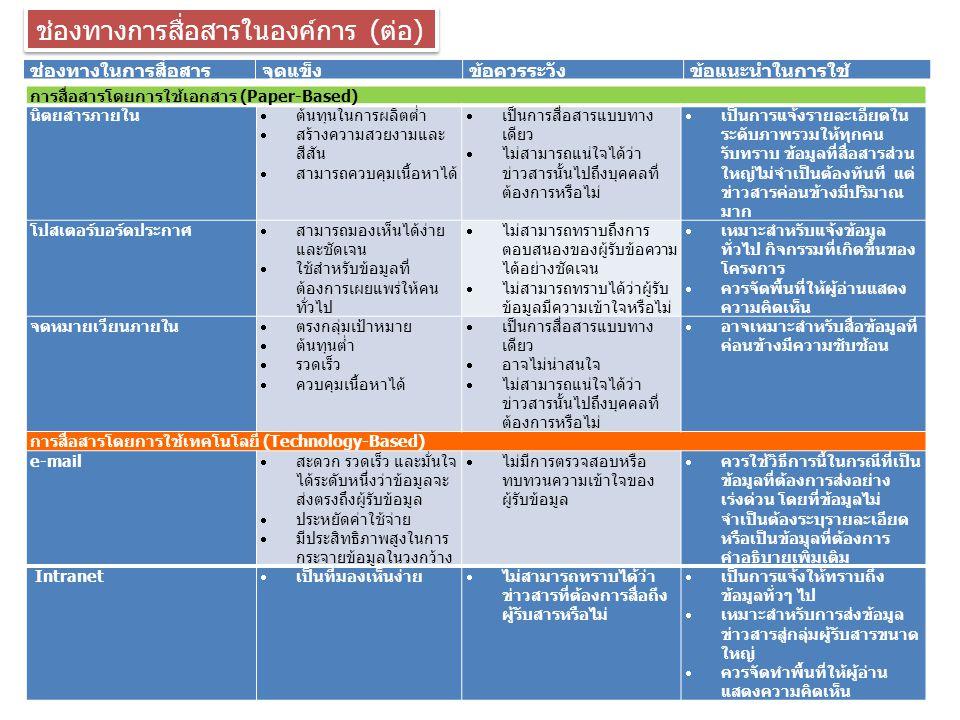 ช่องทางการสื่อสารในองค์การ (ต่อ)
