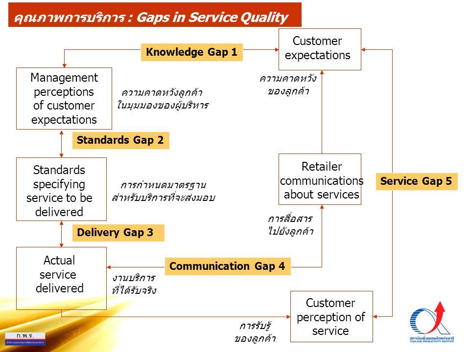 คุณภาพการบริการ : Gaps in Service Quality