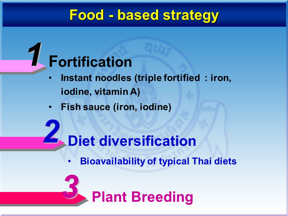 1 2 3 Fortification Food - based strategy Diet diversification