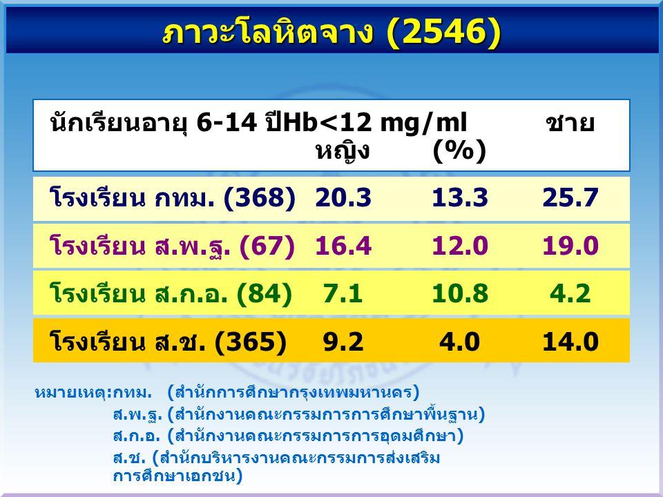 ภาวะโลหิตจาง (2546) นักเรียนอายุ 6-14 ปี Hb<12 mg/ml ชาย หญิง (%)
