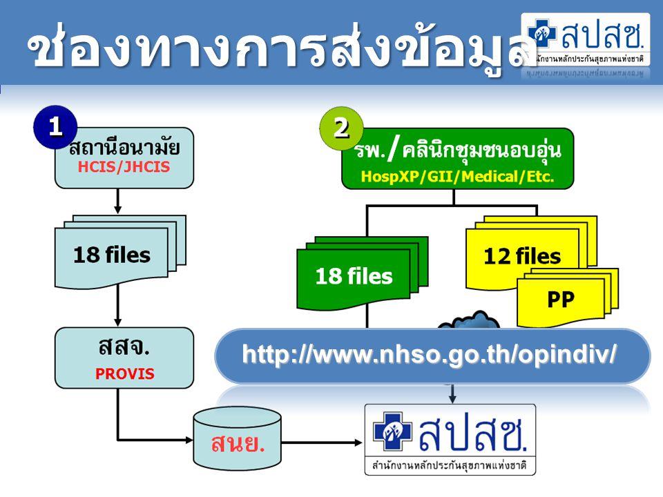 ช่องทางการส่งข้อมูล http://www.nhso.go.th/opindiv/