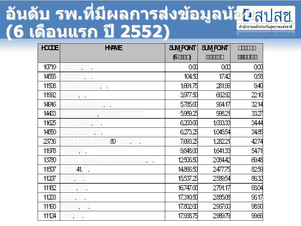 อันดับ รพ.ที่มีผลการส่งข้อมูลน้อย (6 เดือนแรก ปี 2552)