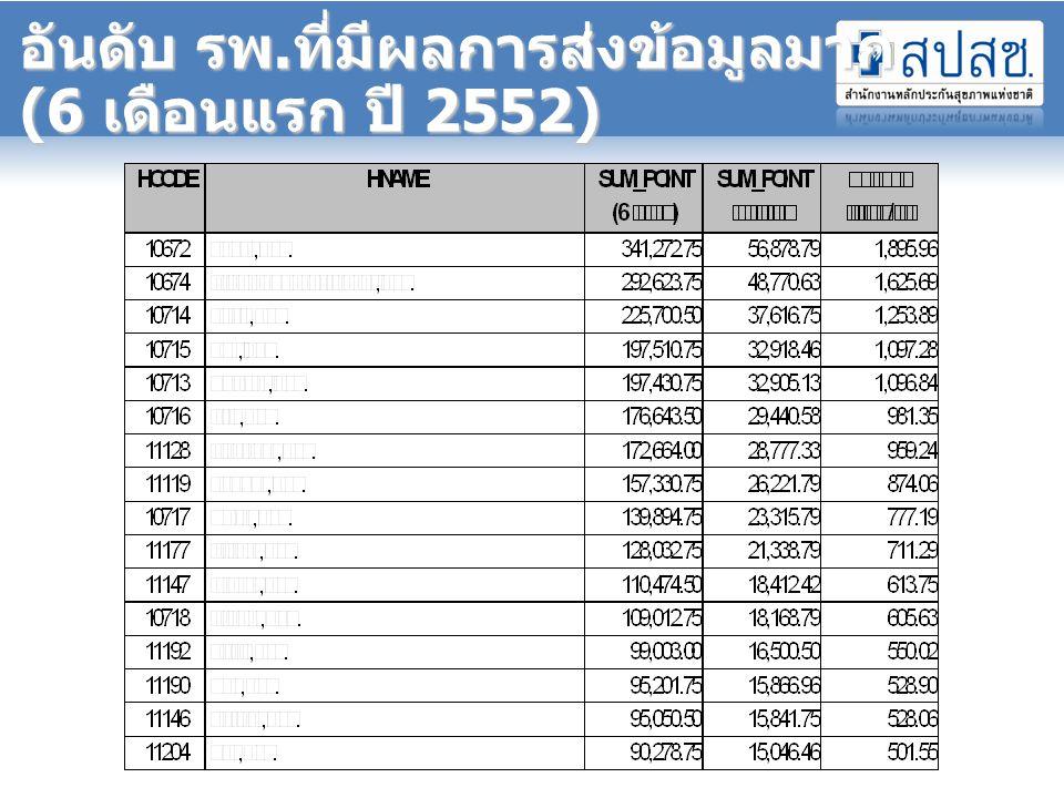 อันดับ รพ.ที่มีผลการส่งข้อมูลมาก (6 เดือนแรก ปี 2552)