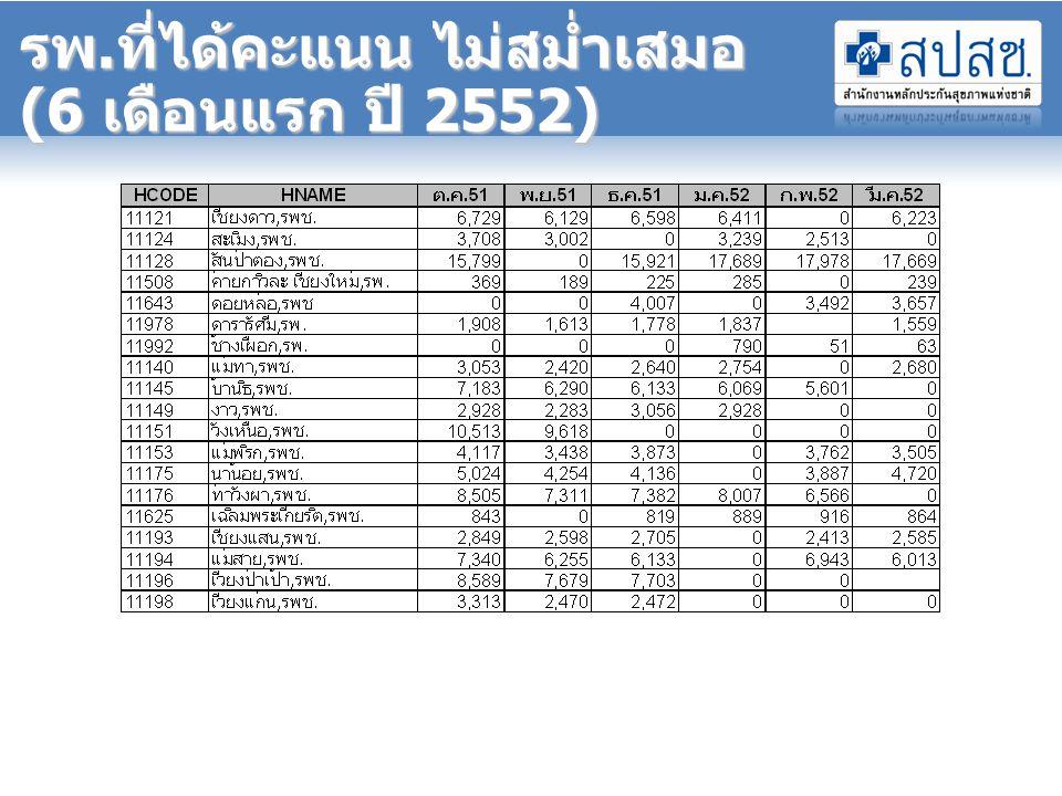 รพ.ที่ได้คะแนน ไม่สม่ำเสมอ (6 เดือนแรก ปี 2552)