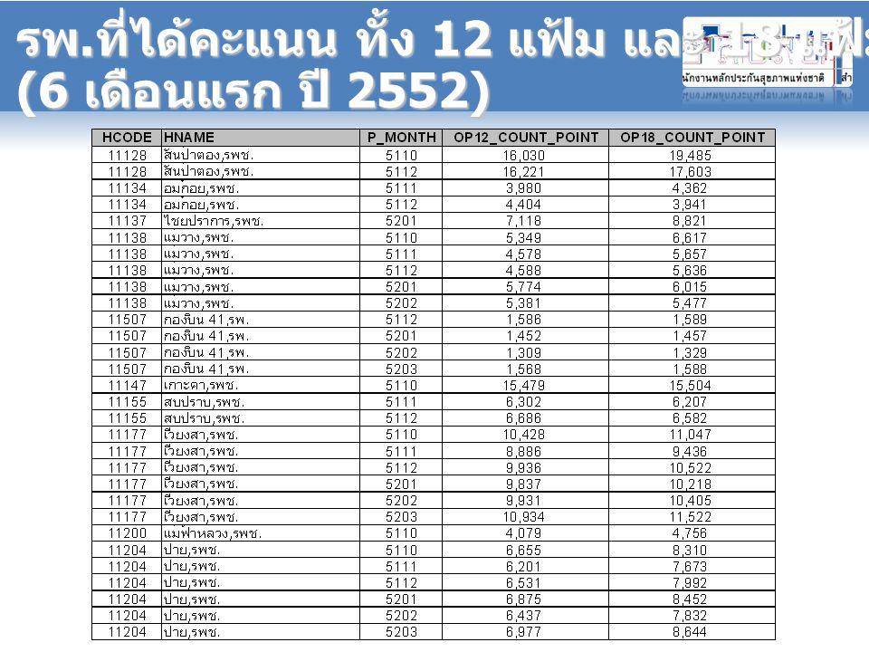 รพ.ที่ได้คะแนน ทั้ง 12 แฟ้ม และ 18 แฟ้ม (6 เดือนแรก ปี 2552)
