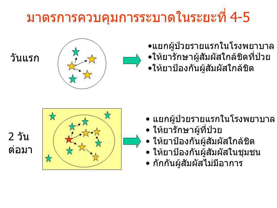 มาตรการควบคุมการระบาดในระยะที่ 4-5