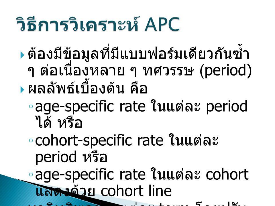 วิธีการวิเคราะห์ APC ต้องมีข้อมูลที่มีแบบฟอร์มเดียวกันซ้ำ ๆ ต่อเนื่องหลาย ๆ ทศวรรษ (period) ผลลัพธ์เบื้องต้น คือ.