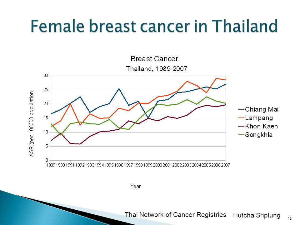 Female breast cancer in Thailand