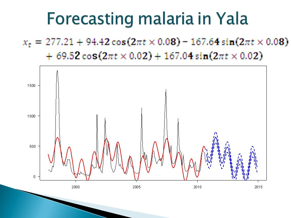 Forecasting malaria in Yala