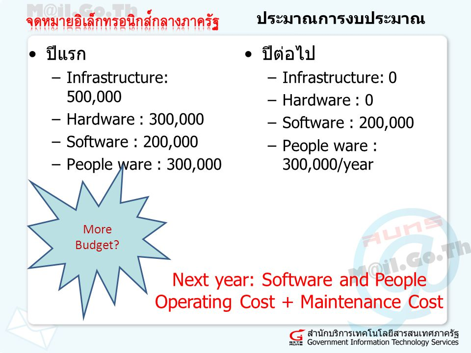 Next year: Software and People Operating Cost + Maintenance Cost
