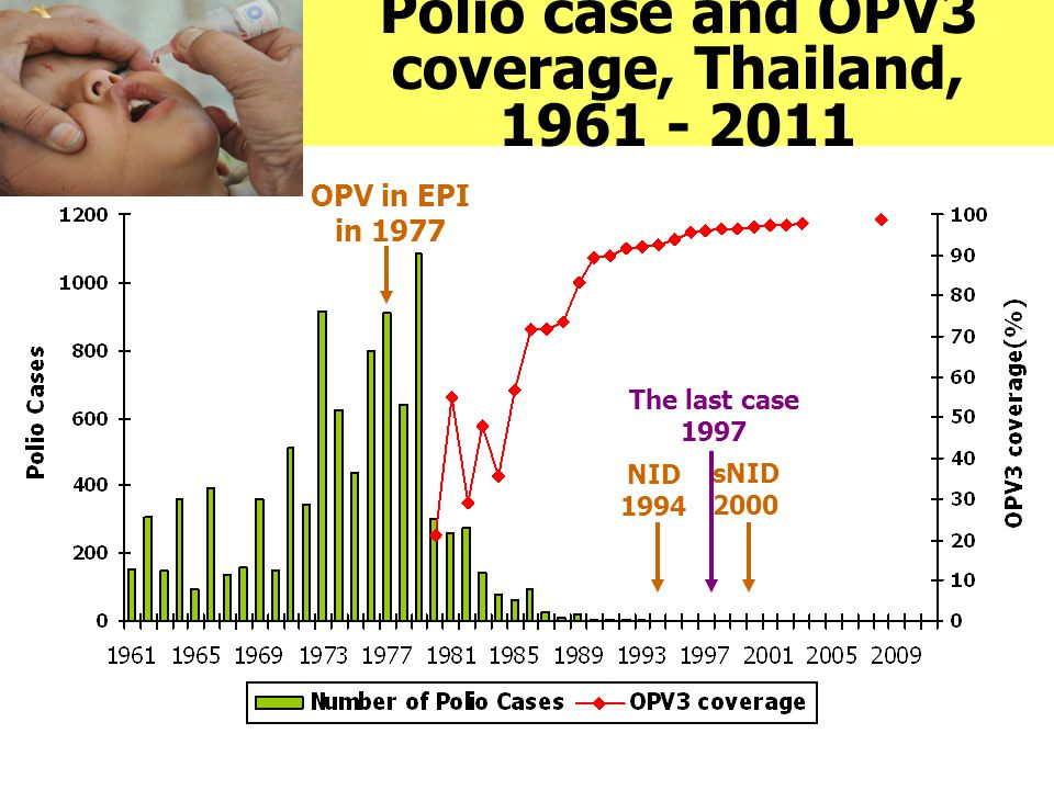 Polio case and OPV3 coverage, Thailand, 1961 - 2011