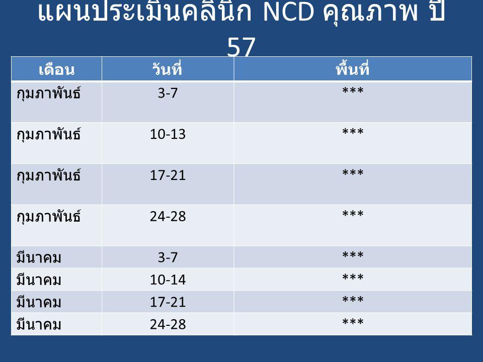 แผนประเมินคลินิก NCD คุณภาพ ปี 57