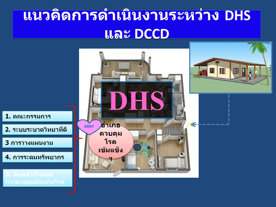 แนวคิดการดำเนินงานระหว่าง DHS และ DCCD