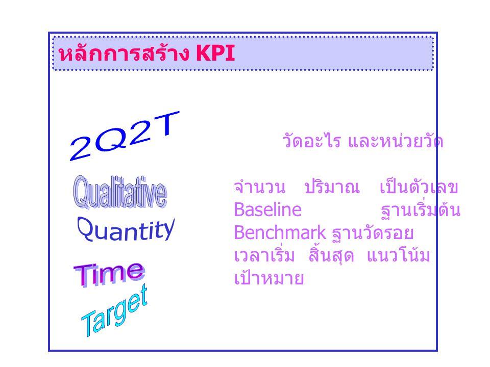 2Q2T Qualitative Quantity Time Target หลักการสร้าง KPI