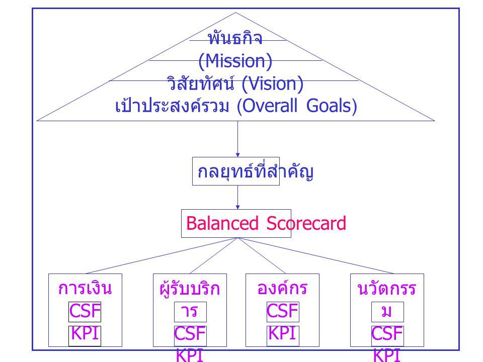 เป้าประสงค์รวม (Overall Goals)