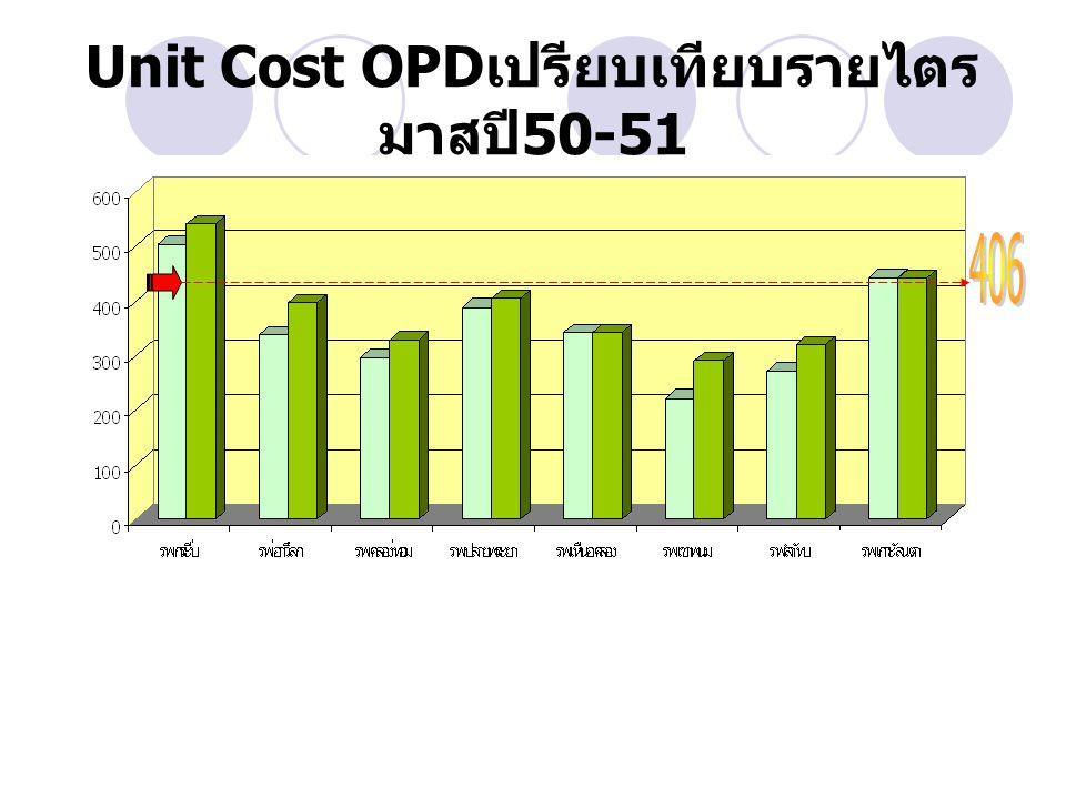 Unit Cost OPDเปรียบเทียบรายไตรมาสปี50-51