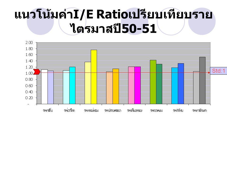 แนวโน้มค่าI/E Ratioเปรียบเทียบรายไตรมาสปี50-51