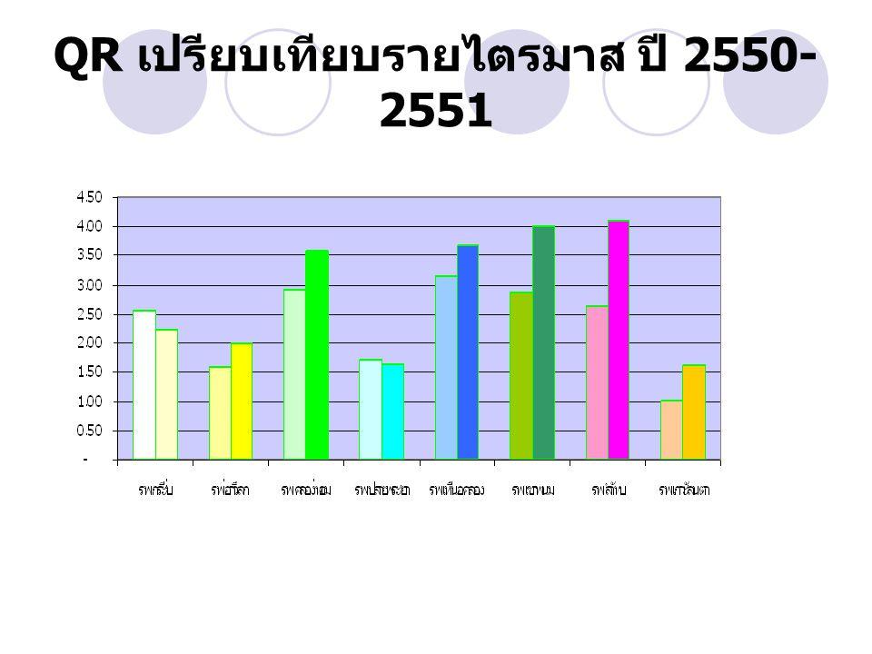 QR เปรียบเทียบรายไตรมาส ปี 2550-2551