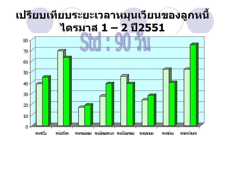 เปรียบเทียบระยะเวลาหมุนเวียนของลูกหนี้ไตรมาส 1 – 2 ปี2551