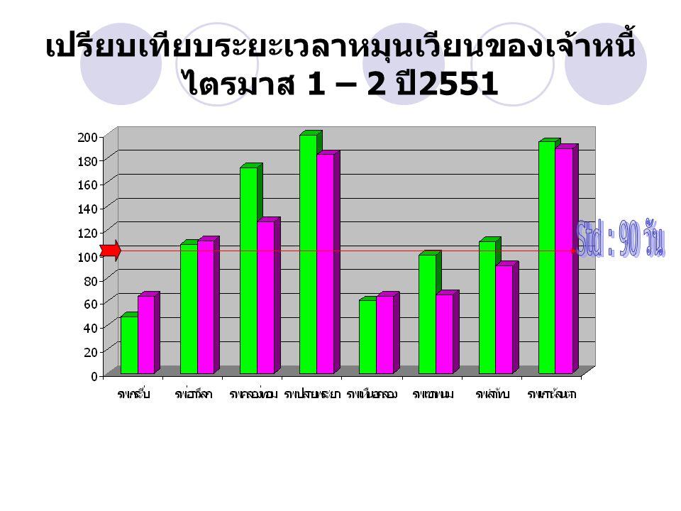 เปรียบเทียบระยะเวลาหมุนเวียนของเจ้าหนี้ไตรมาส 1 – 2 ปี2551