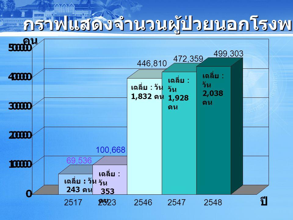 กราฟแสดงจำนวนผู้ป่วยนอกโรงพยาบาลราชบุรี